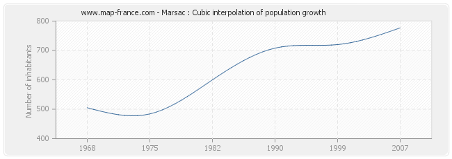 Marsac : Cubic interpolation of population growth