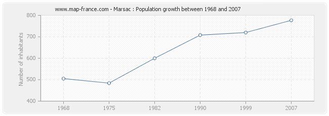 Population Marsac