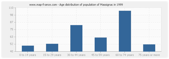 Age distribution of population of Massignac in 1999
