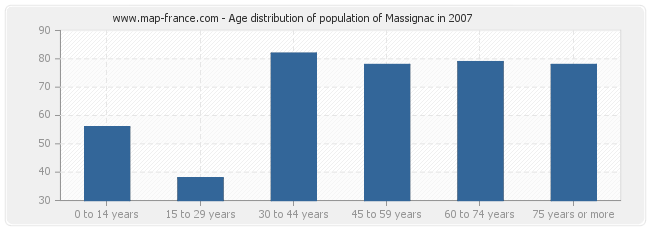 Age distribution of population of Massignac in 2007