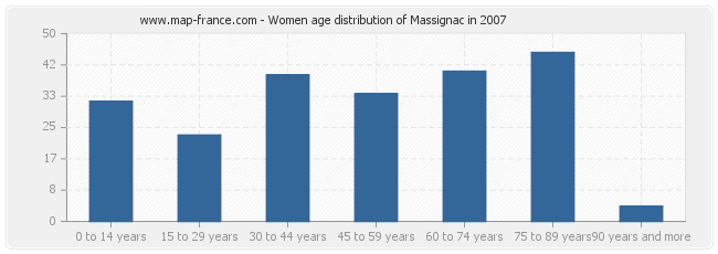 Women age distribution of Massignac in 2007