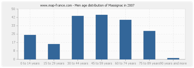 Men age distribution of Massignac in 2007