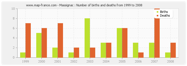Massignac : Number of births and deaths from 1999 to 2008