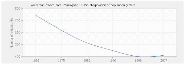 Massignac : Cubic interpolation of population growth