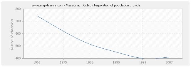 Massignac : Cubic interpolation of population growth