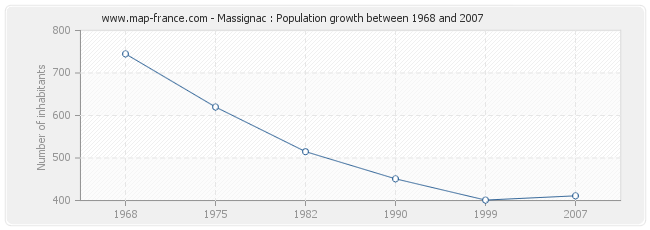 Population Massignac
