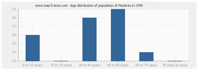 Age distribution of population of Mazières in 1999