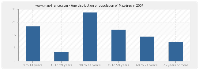 Age distribution of population of Mazières in 2007