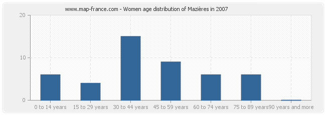 Women age distribution of Mazières in 2007
