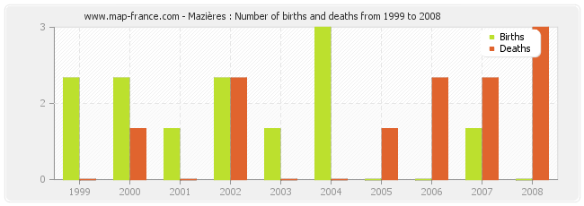Mazières : Number of births and deaths from 1999 to 2008