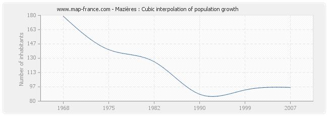 Mazières : Cubic interpolation of population growth