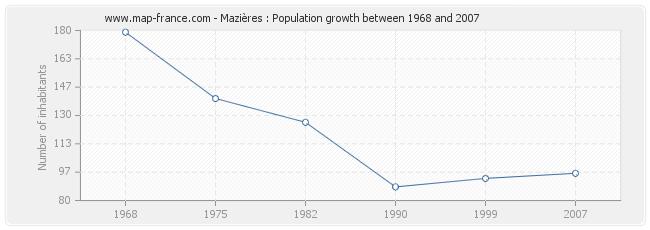 Population Mazières