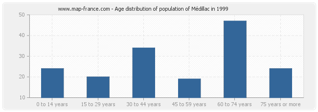 Age distribution of population of Médillac in 1999