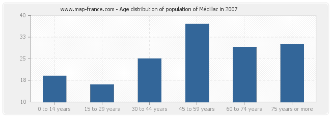 Age distribution of population of Médillac in 2007