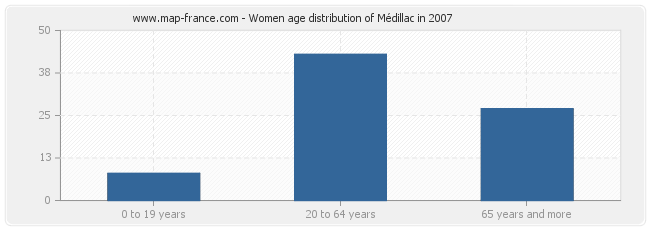 Women age distribution of Médillac in 2007
