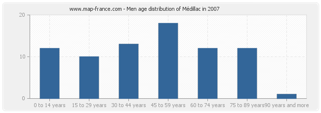 Men age distribution of Médillac in 2007