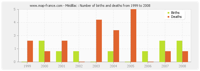 Médillac : Number of births and deaths from 1999 to 2008