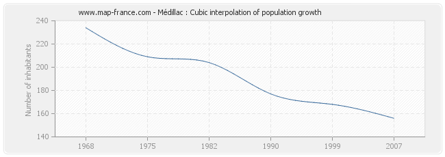 Médillac : Cubic interpolation of population growth