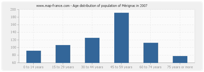 Age distribution of population of Mérignac in 2007