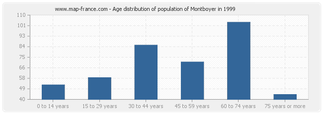 Age distribution of population of Montboyer in 1999