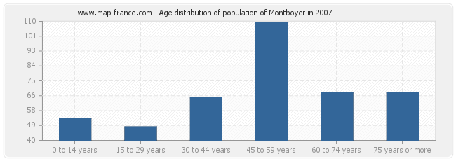 Age distribution of population of Montboyer in 2007