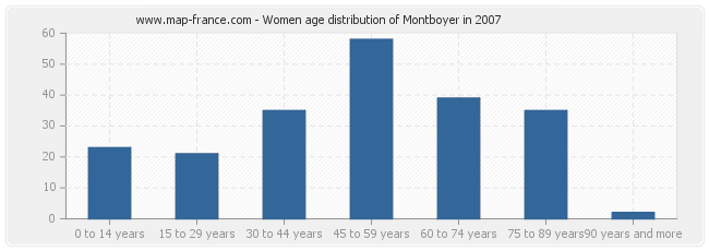 Women age distribution of Montboyer in 2007