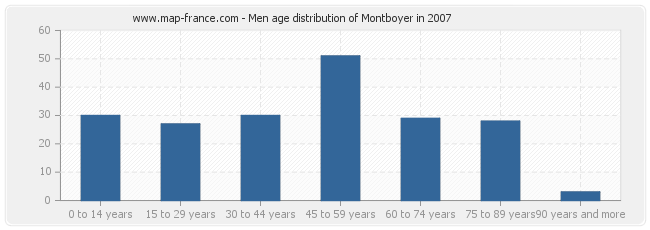 Men age distribution of Montboyer in 2007