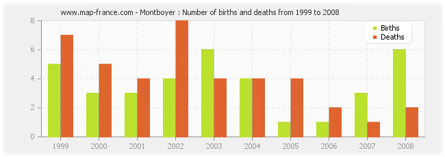 Montboyer : Number of births and deaths from 1999 to 2008