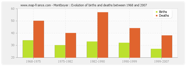 Montboyer : Evolution of births and deaths between 1968 and 2007