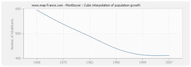 Montboyer : Cubic interpolation of population growth