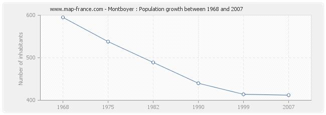 Population Montboyer