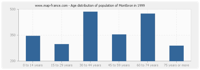 Age distribution of population of Montbron in 1999