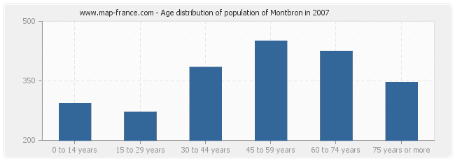Age distribution of population of Montbron in 2007