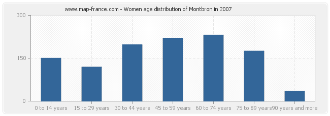 Women age distribution of Montbron in 2007