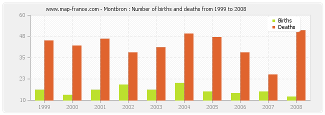 Montbron : Number of births and deaths from 1999 to 2008
