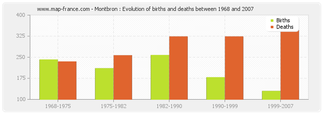 Montbron : Evolution of births and deaths between 1968 and 2007