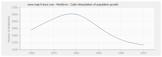 Montbron : Cubic interpolation of population growth