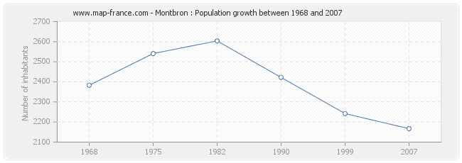Population Montbron