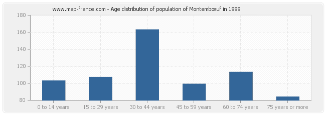 Age distribution of population of Montembœuf in 1999