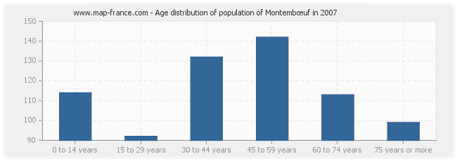 Age distribution of population of Montembœuf in 2007