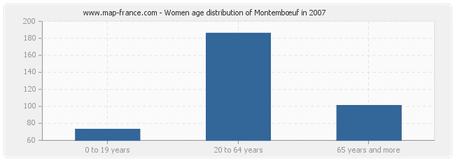 Women age distribution of Montembœuf in 2007