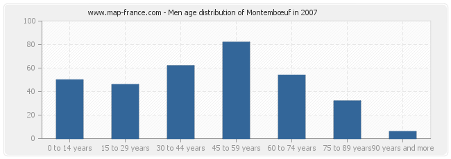 Men age distribution of Montembœuf in 2007