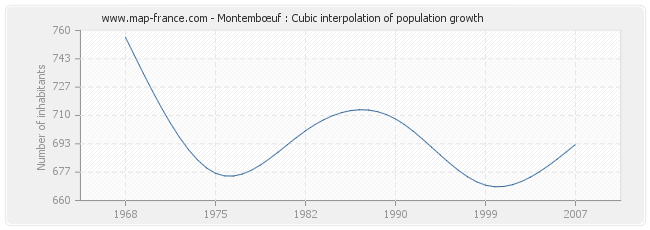 Montembœuf : Cubic interpolation of population growth