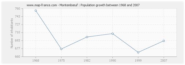 Population Montembœuf