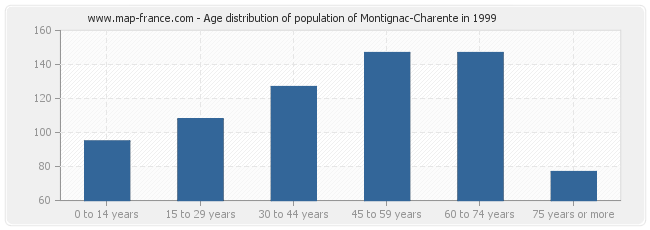 Age distribution of population of Montignac-Charente in 1999