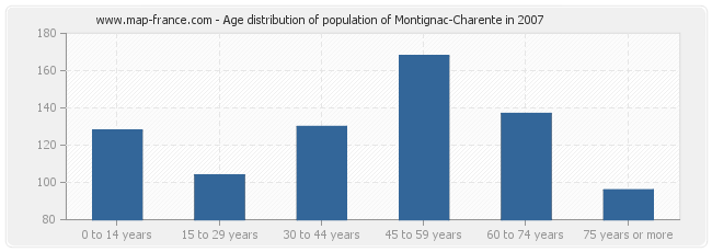 Age distribution of population of Montignac-Charente in 2007