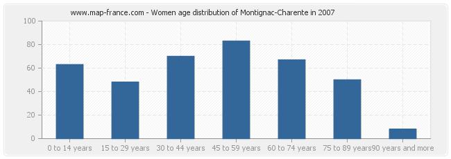 Women age distribution of Montignac-Charente in 2007