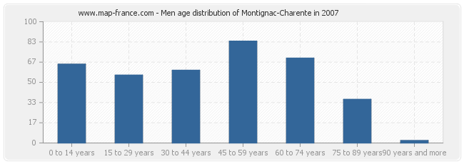 Men age distribution of Montignac-Charente in 2007