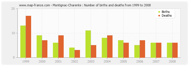 Montignac-Charente : Number of births and deaths from 1999 to 2008