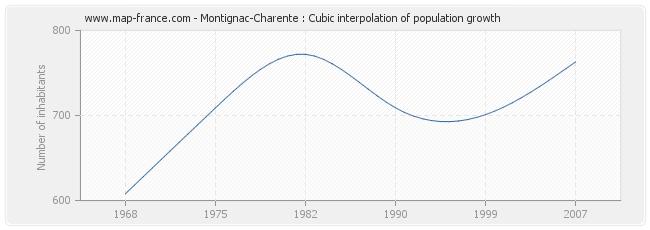 Montignac-Charente : Cubic interpolation of population growth